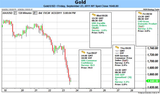 Gold Plummets as 'Operation Twist' Lifts Dollar- Rebound on Tap