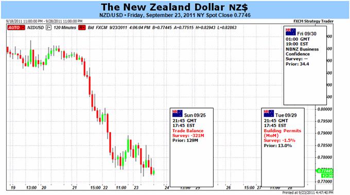 La Baisse du Kiwi va s'Accentuer alors que les Peurs pour la Croissance Globale s'Installent