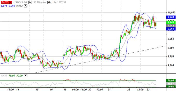 USD Pour se Consolider Davantage, le Rebond de la Livre Sterling S'accélère