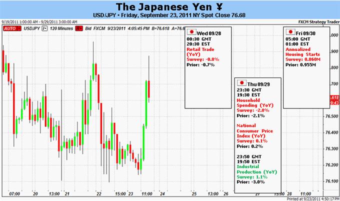 Le Yen japonais fait face à une menace d'intervention alors que que l'aversion au risque s'intentifie.