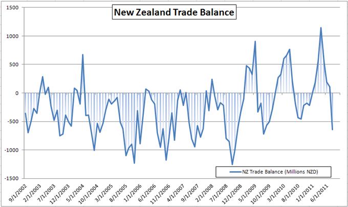 New Zealand Dollar Higher on Risk Appetite Despite Wider Trade Deficit