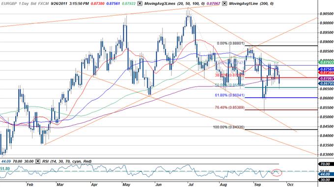 EUR/GBP Channel Scalp- Pending Break Below 8650