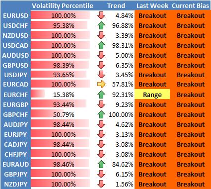 Perspective Stratégique Forex : la Volatilité de l'Euro à son Plus Haut Depuis la Crise.