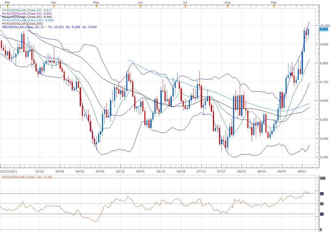 US Dollar Index Classical Technical Report 09.26