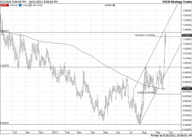 Canadian Dollar Channel Upwards of 10400