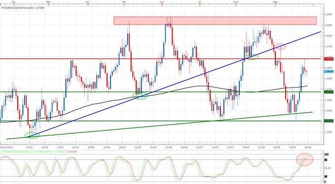 EUR/CAD : Consolidation sur les 1.398