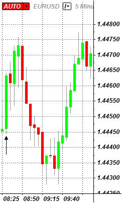 EURUSD_Trading_the_U.S._Durable_Goods_Orders_Report_body_ScreenShot144.png, EUR/USD: Trading the U.S. Durable Goods Orders Report