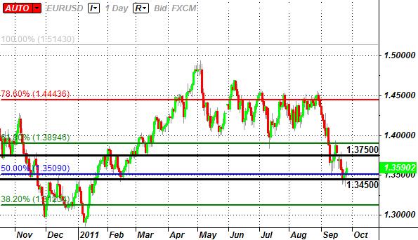 EURUSD_Trading_the_U.S._Durable_Goods_Orders_Report_body_ScreenShot145.png, EUR/USD: Trading the U.S. Durable Goods Orders Report