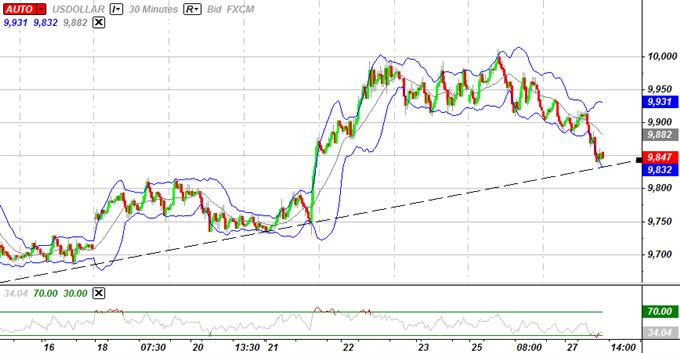 USD Correction Imminente, le dollar australien pesé par les prévisions de taux