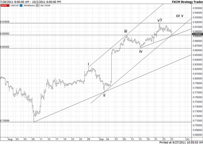 Swiss Franc Testing Multiple Trendlines