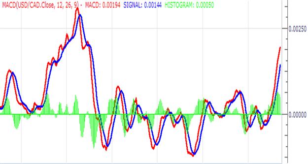 MACD :  Déclenchement de Trades dans des marchés oscillants