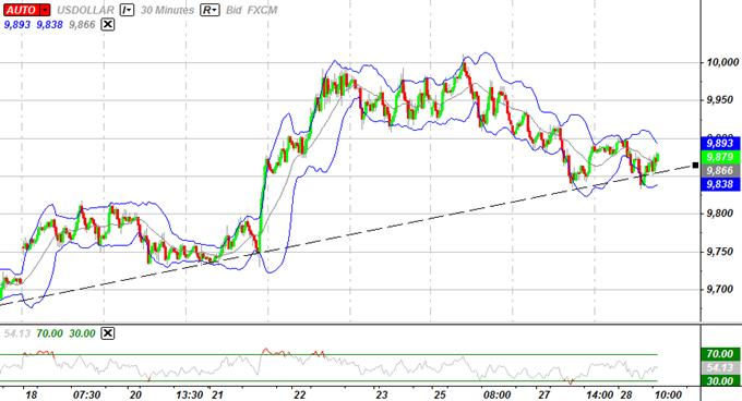 USD Rebound To Accelerate, Yen Intervention Threats To Resurface