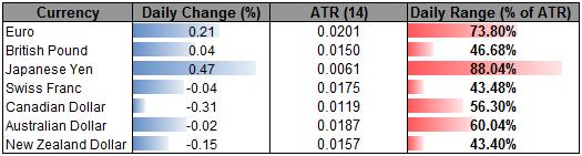 Yen Advances as Lack of Market Conviction Weighs on Sentiment