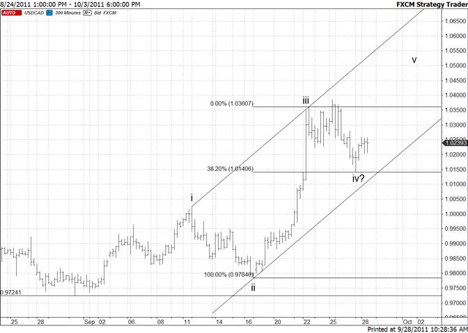Canadian Dollar Reverses at Fibonacci Level