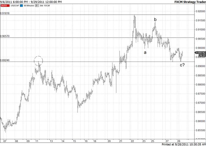 Swiss Franc Reverses at Early Month Pivot
