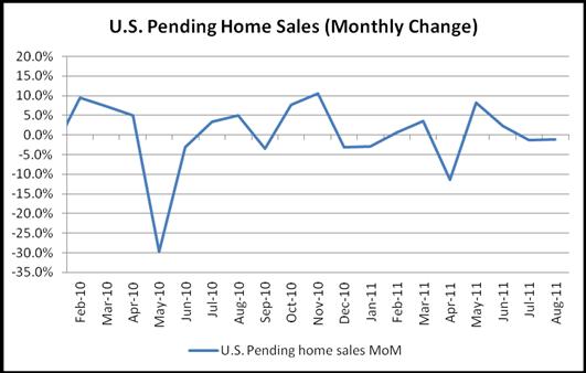 pending home sales belajar forex