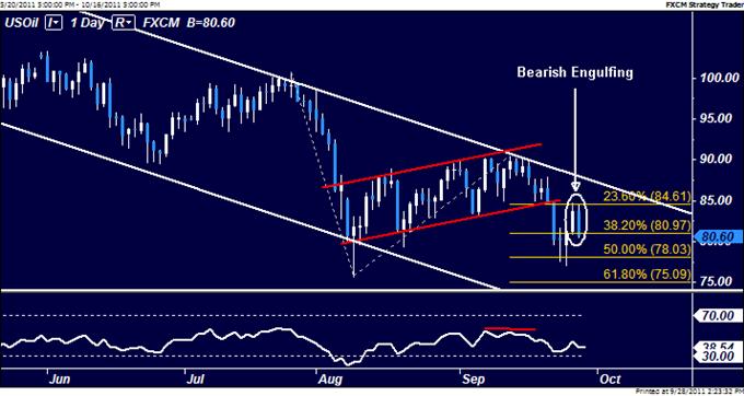 Le Pétrole Brut et L'or Semblent avoir Repris les Tendances à la Baisse Post-FOMC