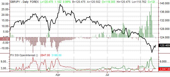 Prévision haussière de la Livre sterling par rapport au Yen