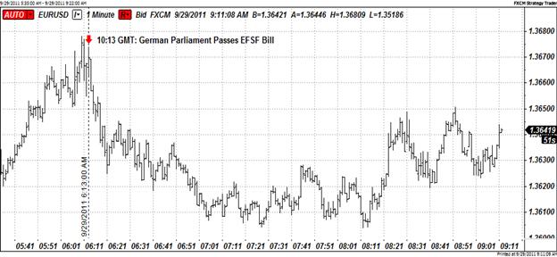 Risk-Appetite Regains Footing Following German EFSF Approval