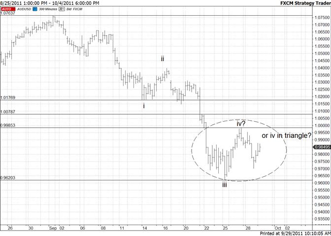 Australian Dollar Triangle Pattern a Possibility