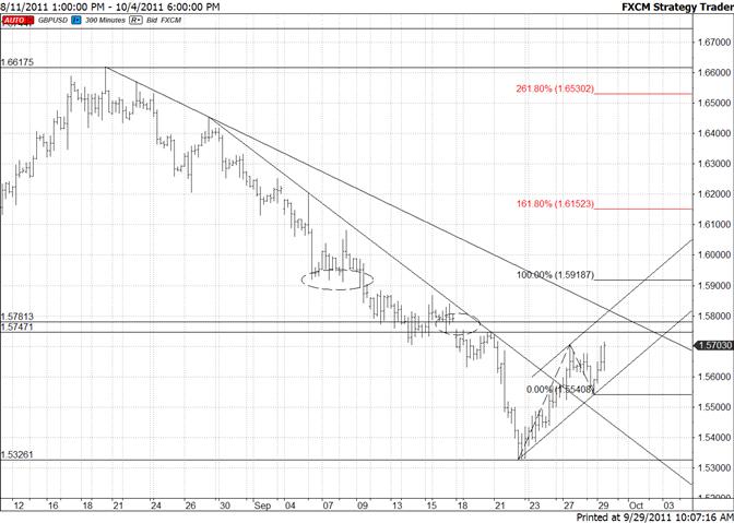 British Pound Short Term Bullish Channel Developing