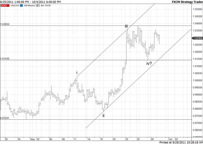 Canadian Dollar September Channel Defines Trend