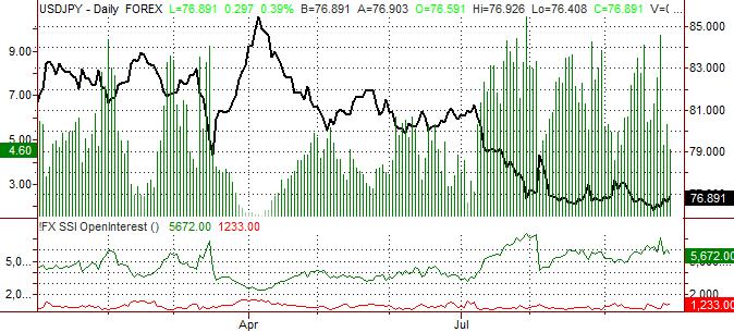 Yen sur le point de continuer sa reprise