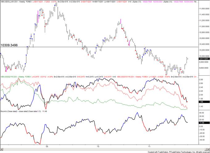 AUDUSD and NZDUSD Break Multiyear Trendlines