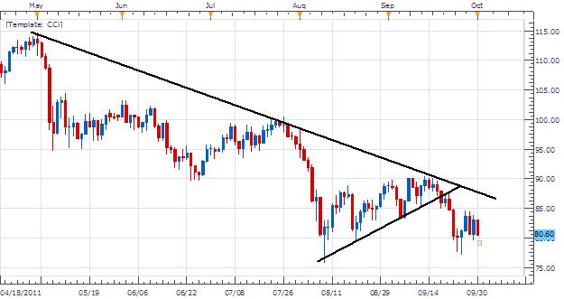 Le pétrole US devrait effectuer une cassure de sa configuration triangle sous 79.68