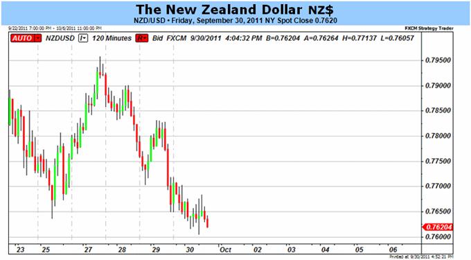 La faiblesse du dollar néo-zélandais va se poursuivre avec les prévisions sur le taux