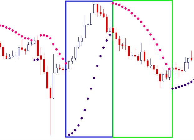 SAR parabolique (Présentation d'indicateur)