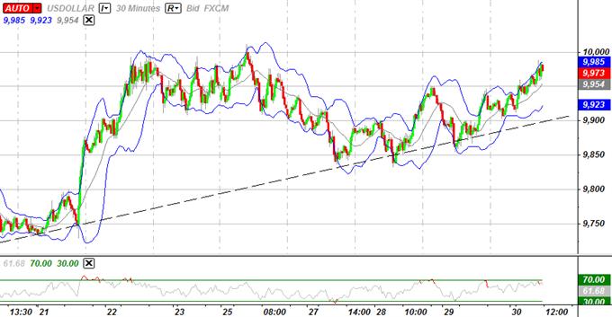 USD Le rallye menacé par le faible taux d'emploi, la dégradation de l'euro s'annonce