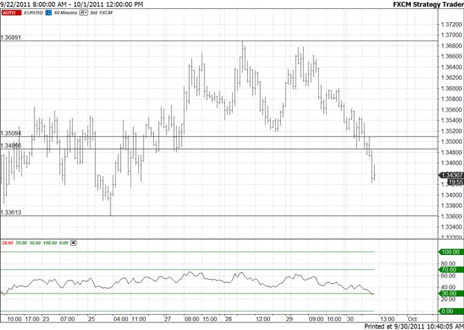 Euro Threatens Lows – Break Targets 13250