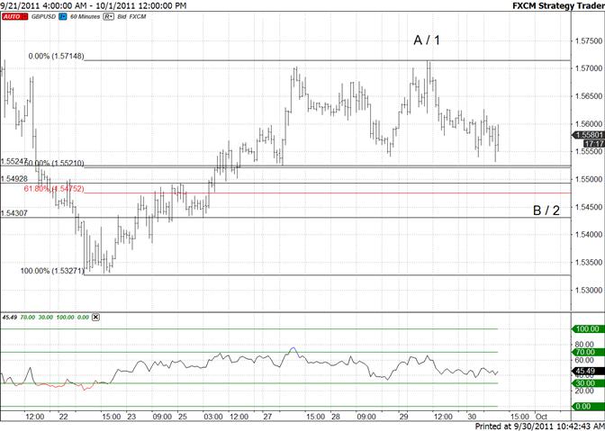 British Pound Supports Next Week at 15430/75