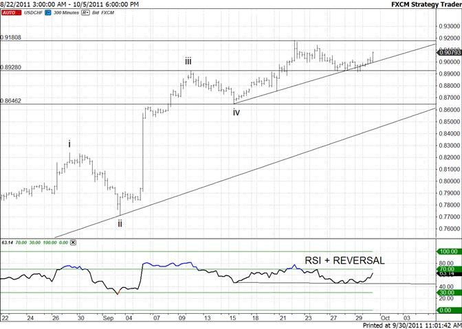 Swiss Franc RSI Positive Reversal Signal