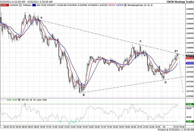Short AUD/USD Breakout Opportunity Overnight