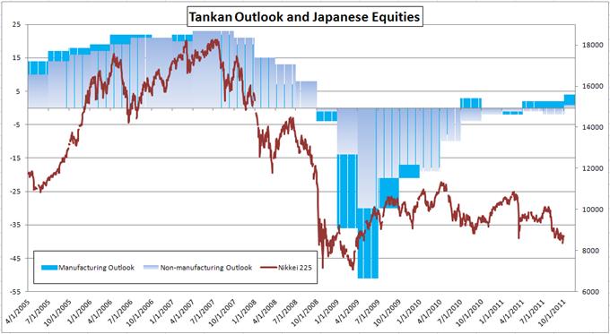 Japanese Tankan Industry Outlook Improves; Yen Stronger on Risk Aversion
