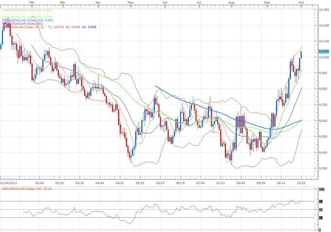 US Dollar Index Classical 10.03
