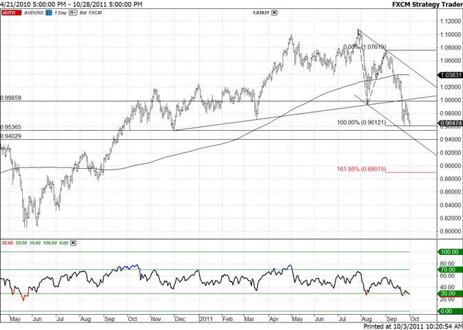 Australian Dollar Focus is on Channel Below 9500
