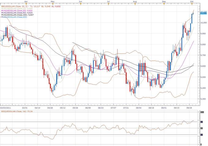 US Dollar Index Classical Technical Report 10.04