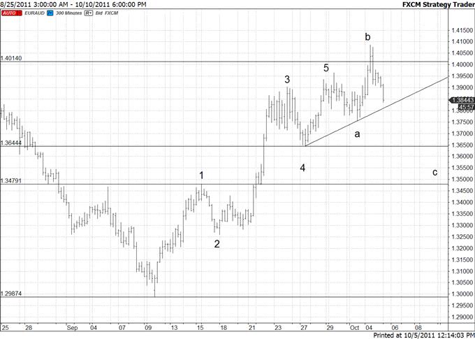 Euro Crosses-Short Term Bearish but Long Term Bullish
