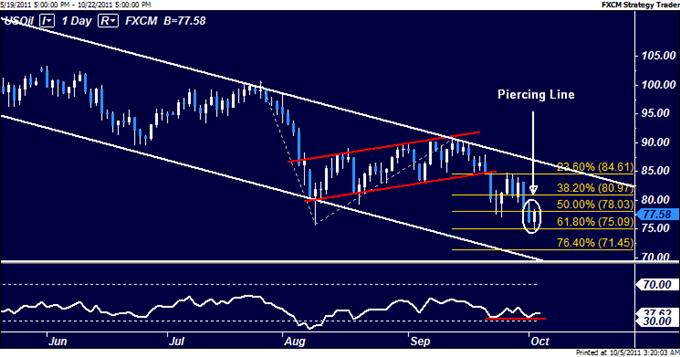 Crude Oil Gains on EU Bank Rescue Hopes, Gold Down Absent QE Pledge