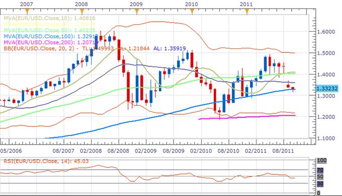 EURUSD: Euro US Dollar Exchange Rate Forecast