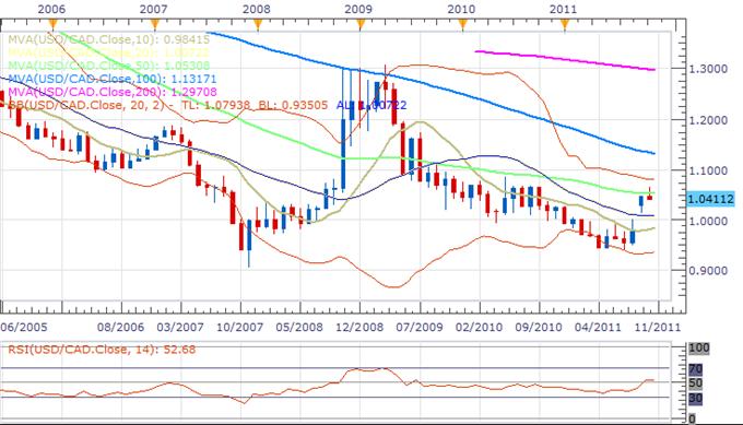USDCAD: US Dollar Canadian Dollar Exchange Rate Forecast