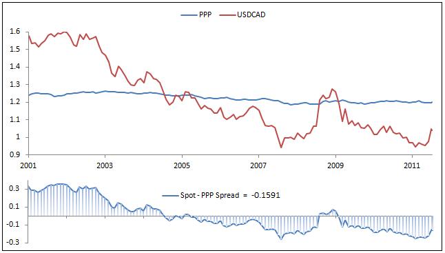 Canadian forex exchange rates