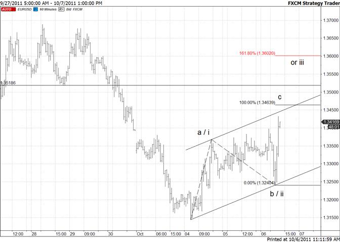 Euro Short Term Channel and Fibonacci at mid 13400s