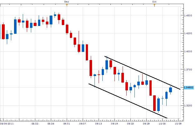 EUR/USD Moves from Trendline Resistance