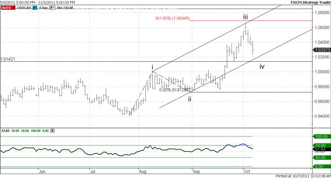 Canadian Dollar Elliott Channel Already of Interest