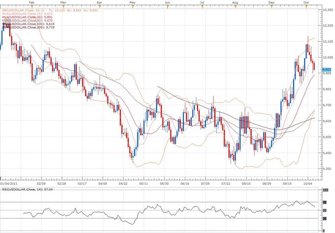 US Dollar Index Classical Technical Report 10.10