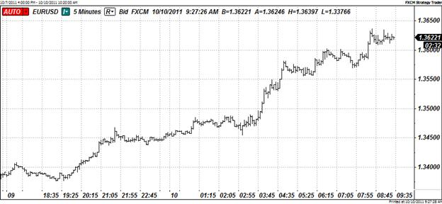 Talks of Bank Recapitalization Boost Euro, Sink U.S. Dollar